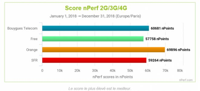 Internet mobile:  Orange loin devant en 2018, Free toujours à la traine !