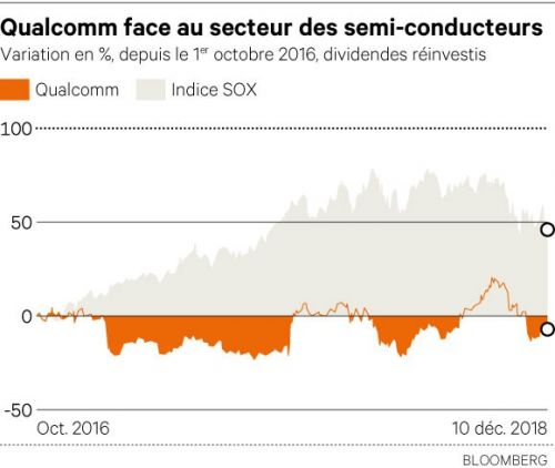 Qualcomm/Apple : Ombre chinoise